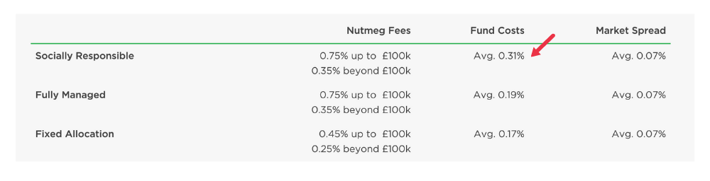 A screenshot of Nutmeg's investment fees
