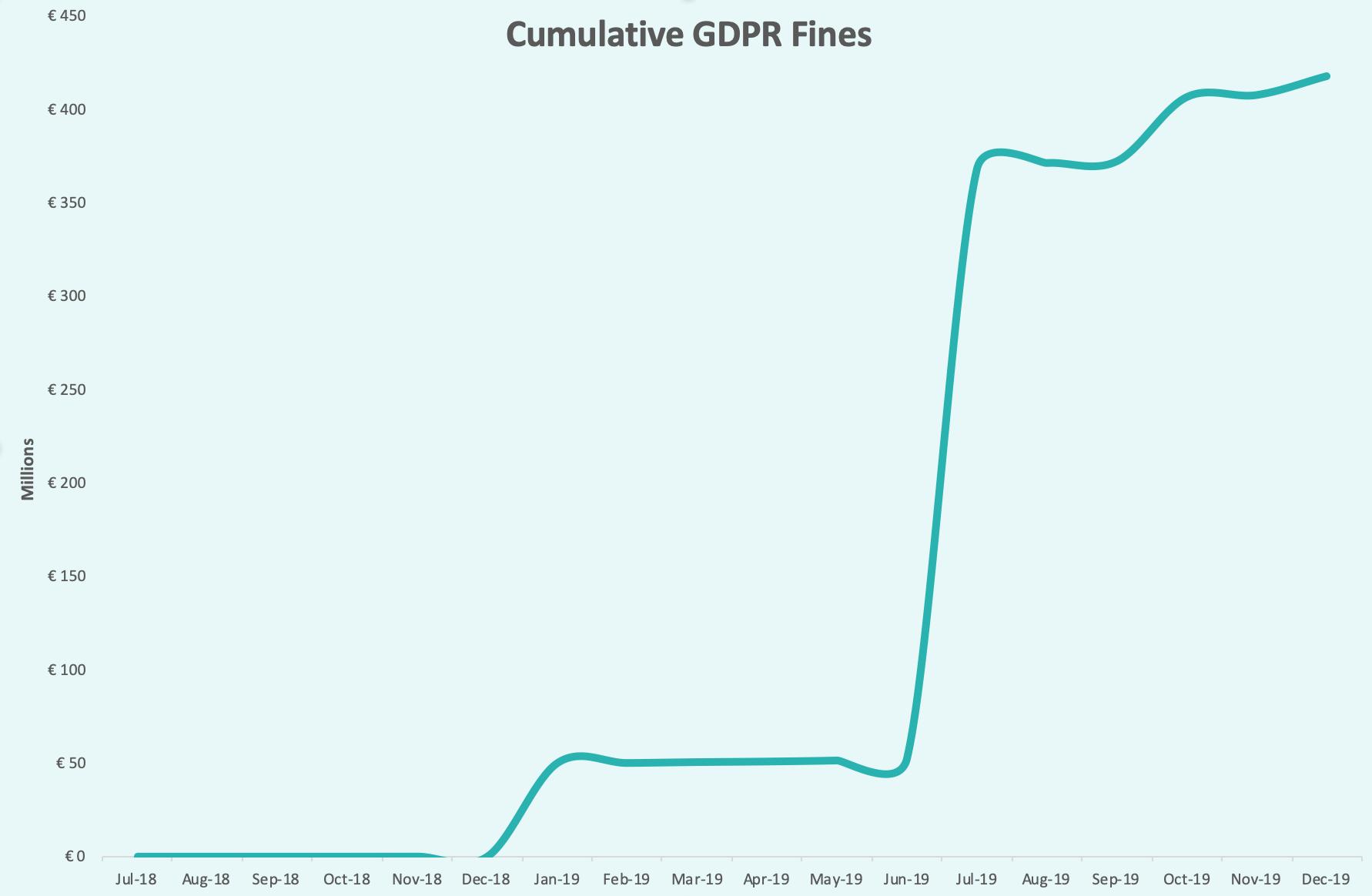 Cumulative GDPR Fines over time