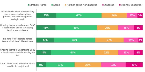 Software subscription admin stats