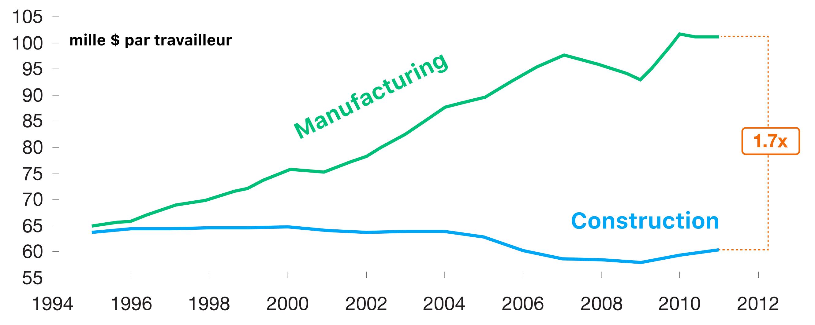 Croissance de la productivité du secteur de la construction vs secteur industriel