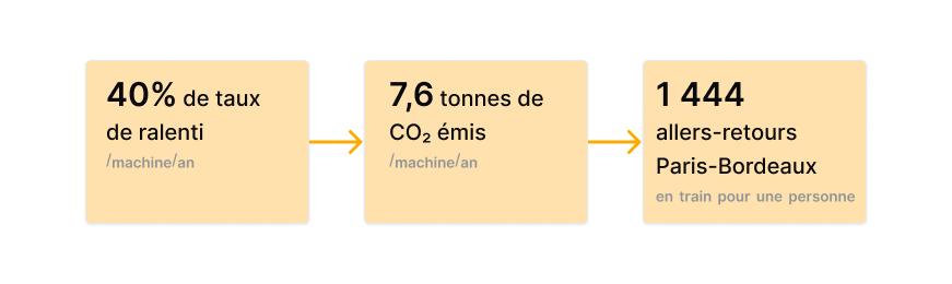 Impact du taux de ralenti d'un matériel sur les émissions de CO2