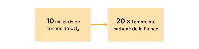 Equivalent des émissions CO2 du BTP dans le monde