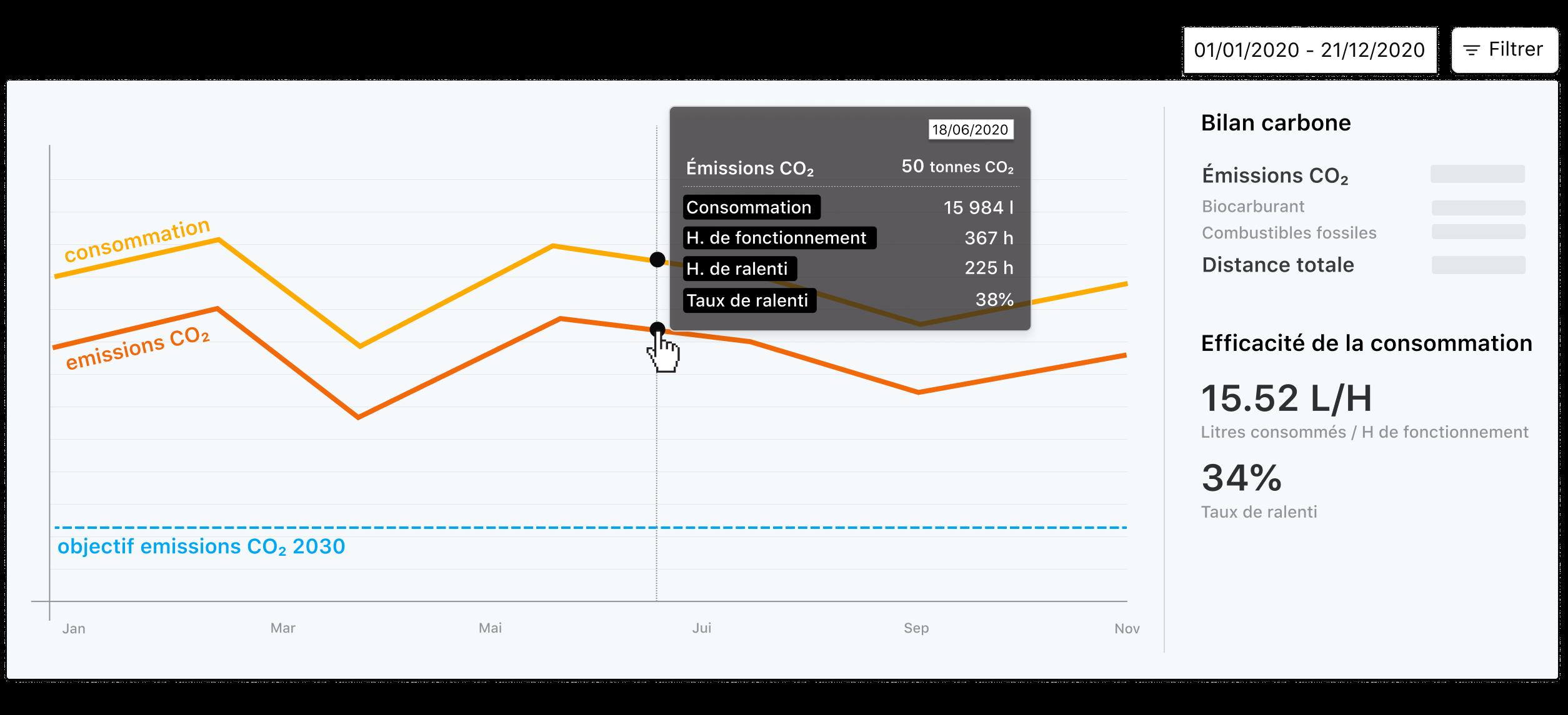 Illustration Hiboo : visualisation des données de suivi d'émissions, consommation et efficacité