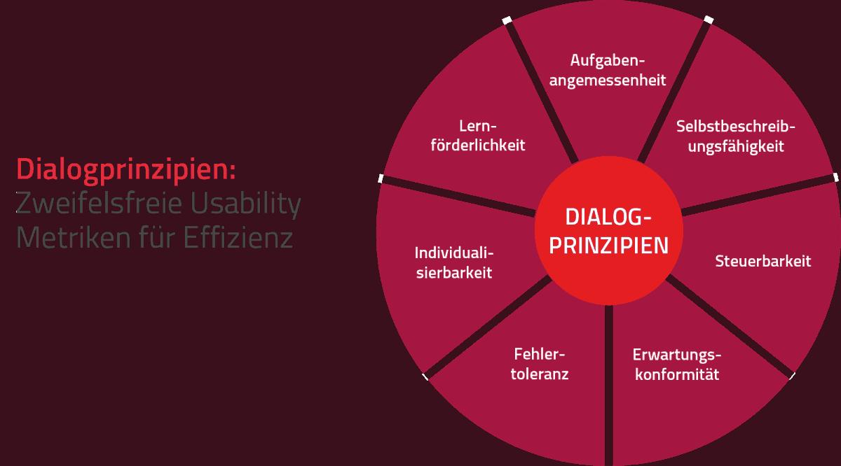 Usability_Metriken für Effizienz