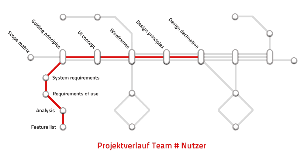 Eis App - Projektverlauf User Engineering Prozess