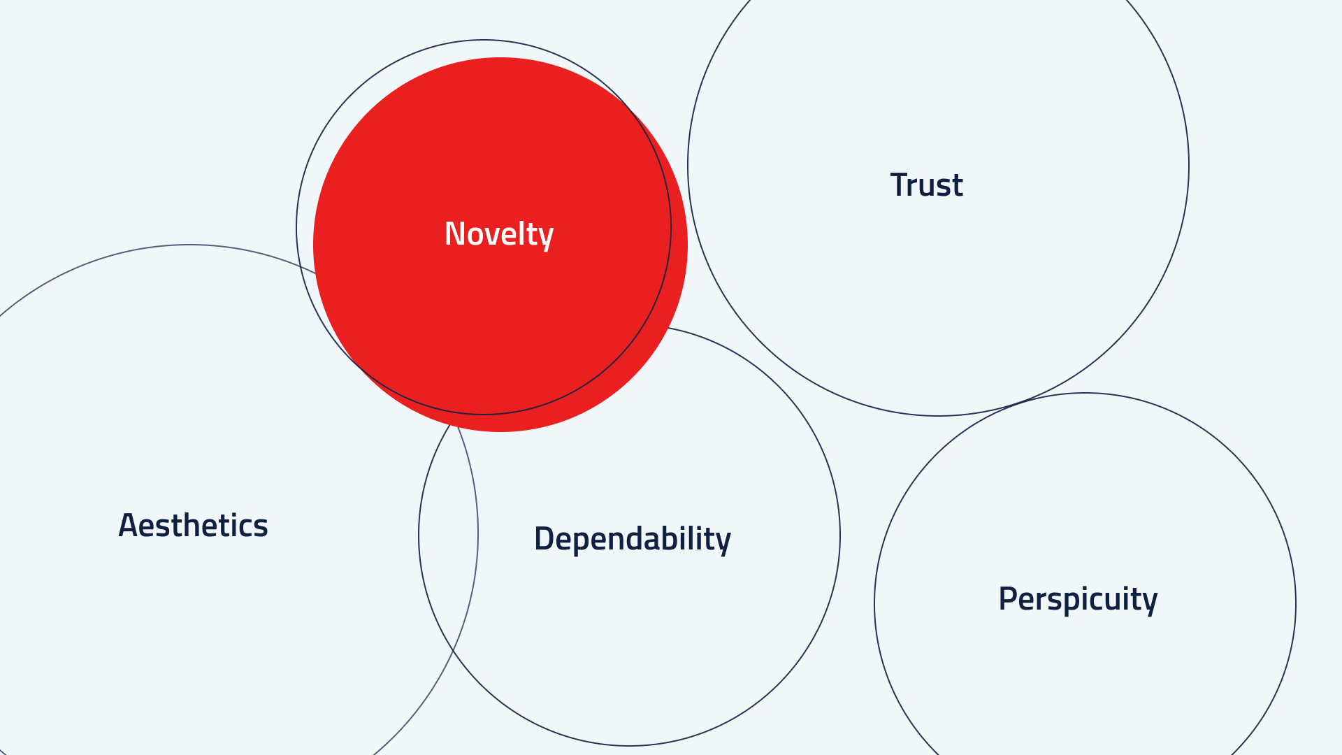 Infographic with the 5 measured values: Aesthetics, Novelty, Trust, Dependability, Perspicuity