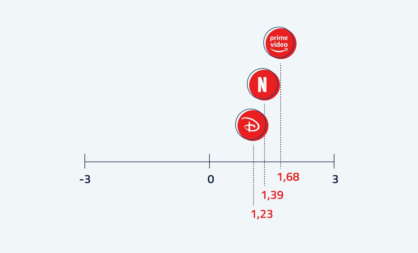 infografik der Auswertung