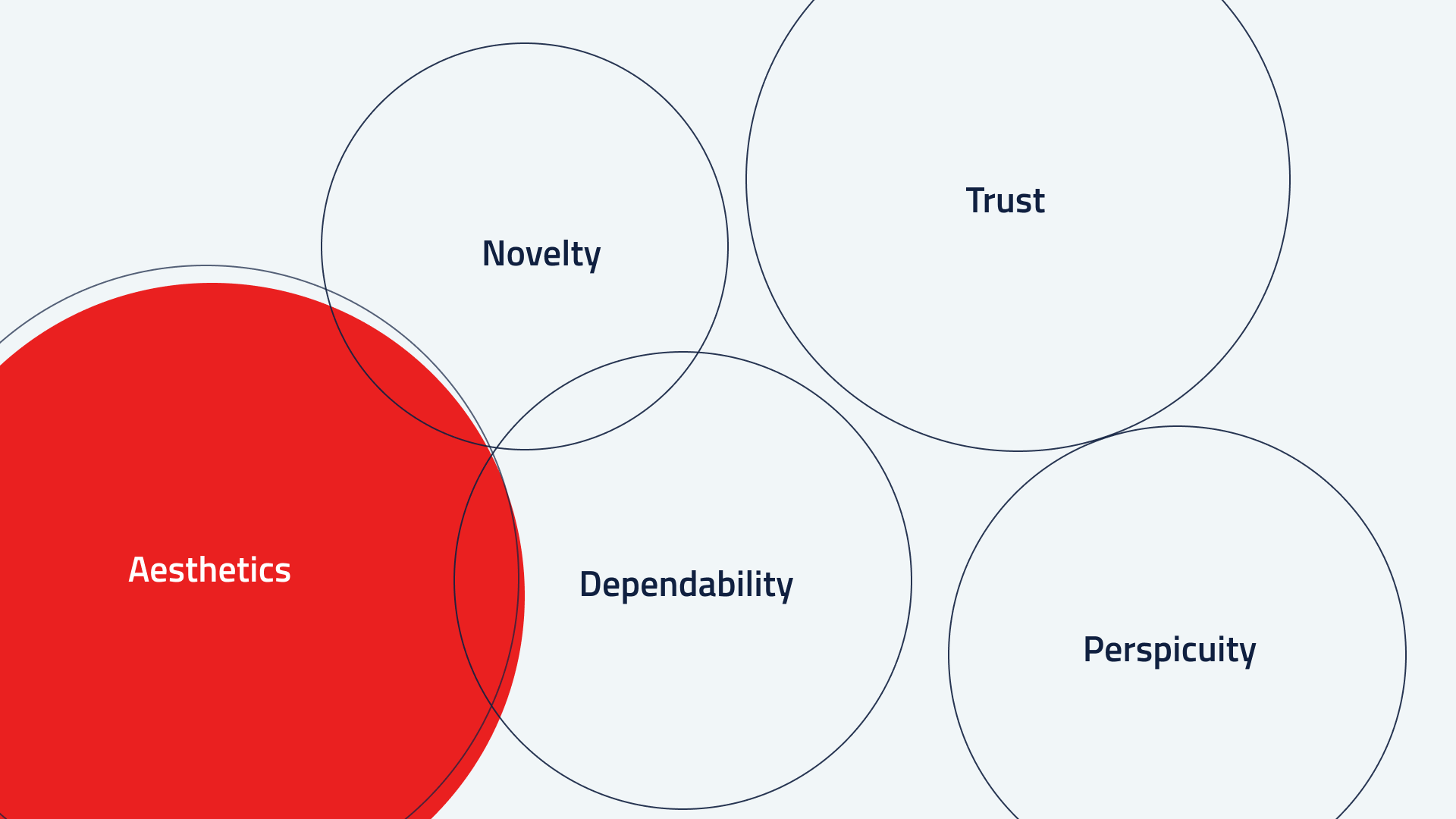 Infographic with the 5 measured values: Aesthetics, Novelty, Trust, Dependability and Perspicuity.