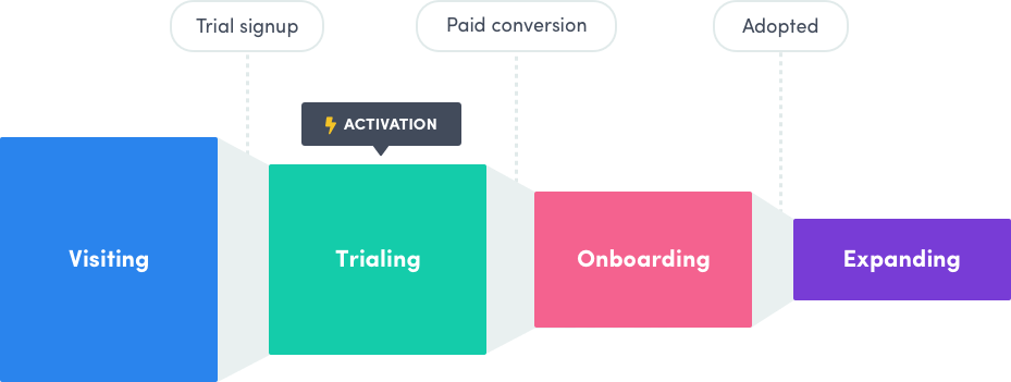 trial account activation funnel for SaaS businesses