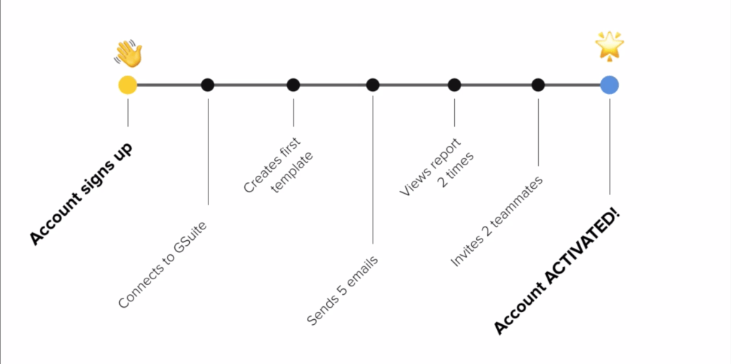 The account journey from signup to Activation