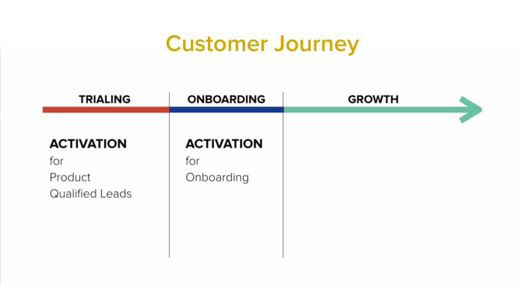 Activation Rate in the Customer Journey