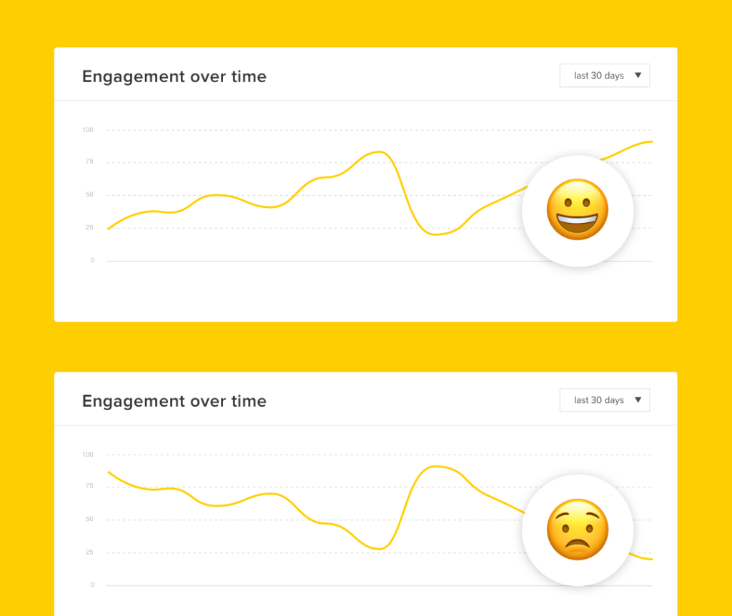 engagement going up/down over time