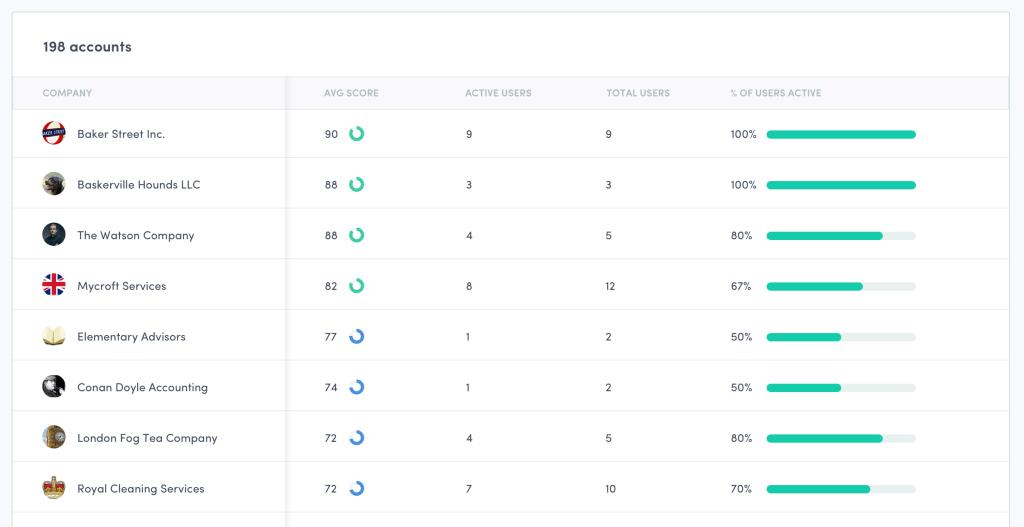 account-based engagement metrics SaaS
