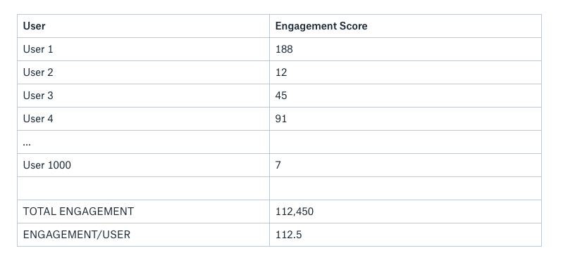 how to calculate a product engagement score user engagement to increase recurring saas revenue