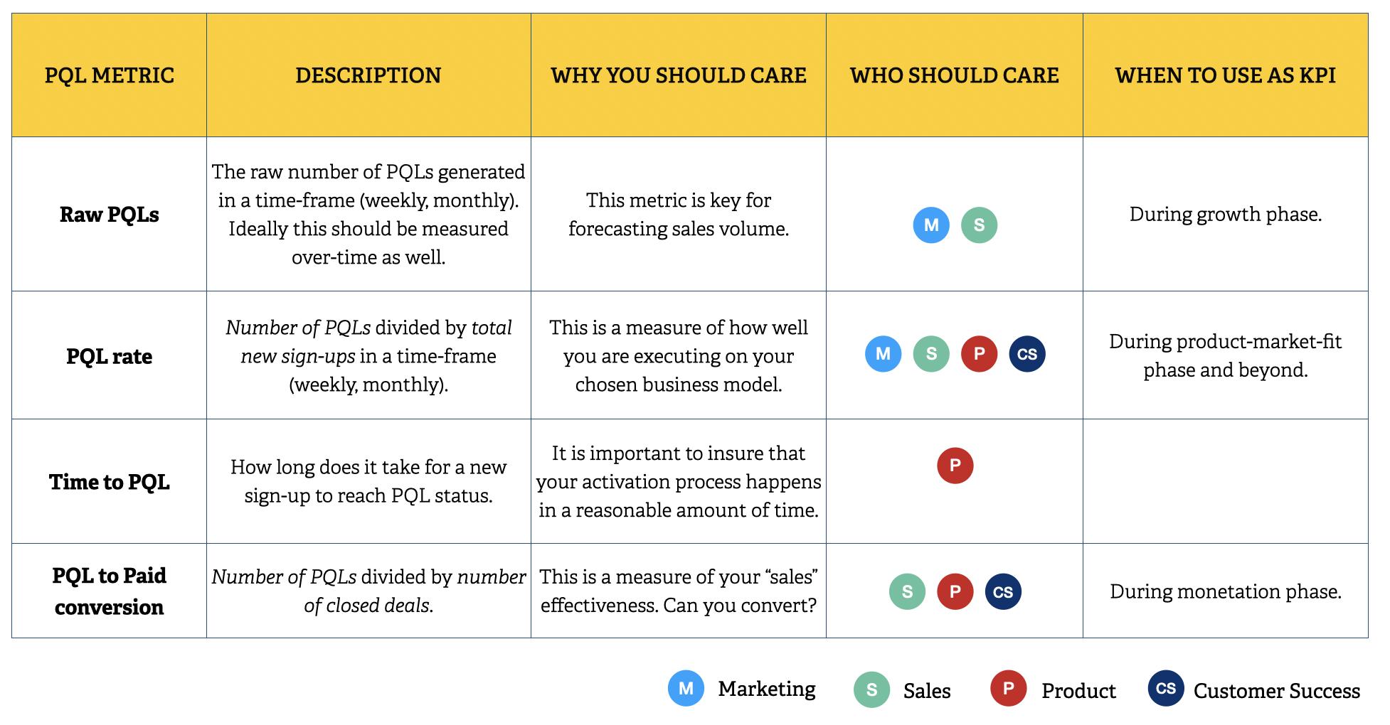 product qualified lead metrics summary
