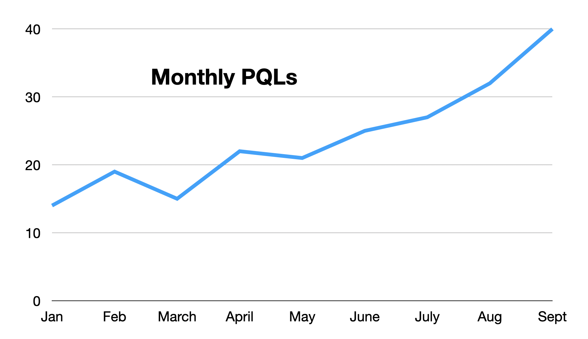 measuring monthly product qualfied leads