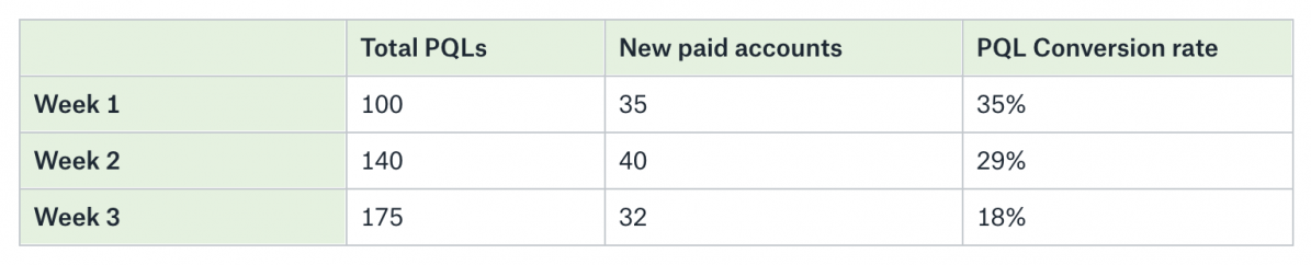 product qualfied lead to paid conversion rate
