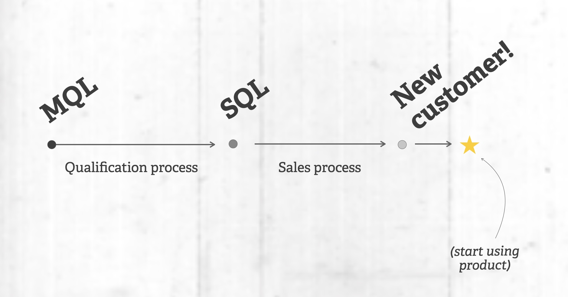 Traditional lead qualification process