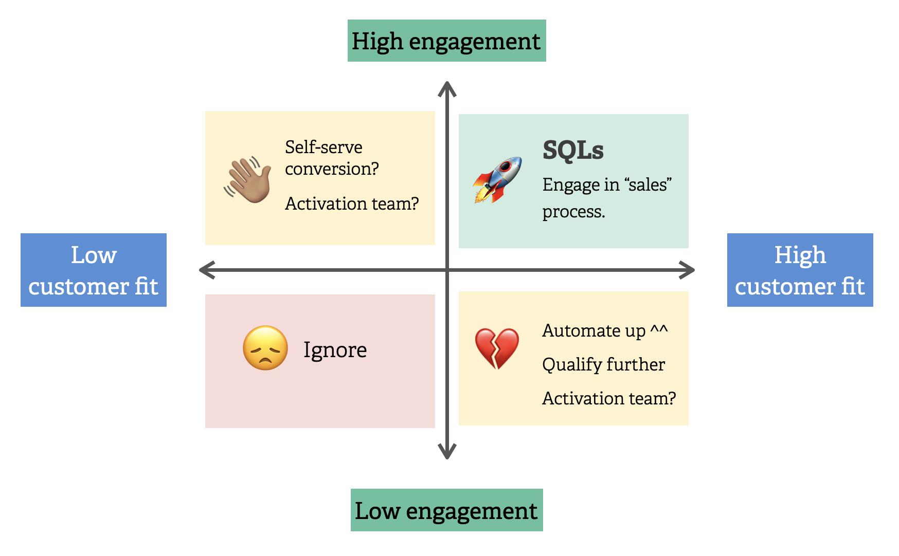 Product-led qualification matrix
