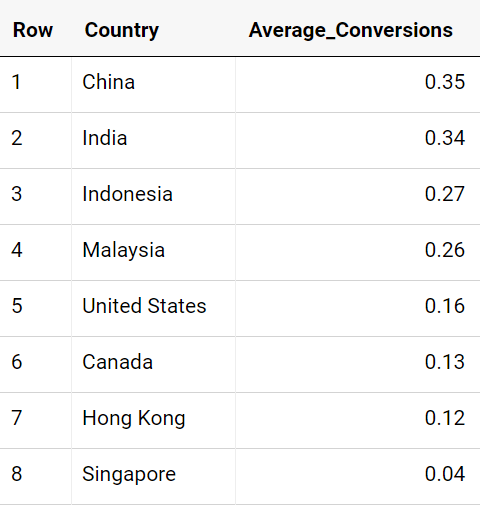 BigQuery Report Table 3 Summary of Countries and Average Conversions