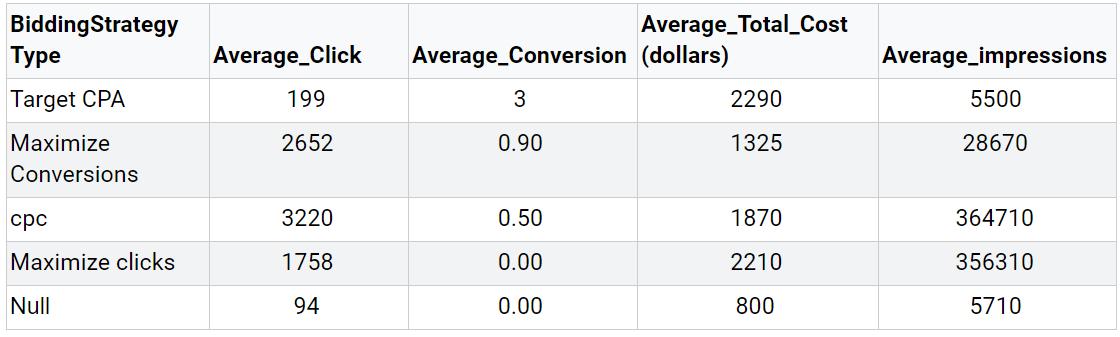 BigQuery Report Table 5 Average of Key Metrics