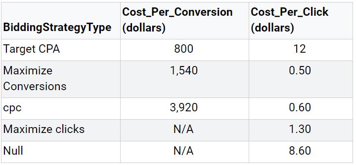 BigQuery Report Table 6 Bidding Strategy Type, Cost Per Conversion and Cost Per Click