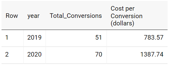 BigQuery Report Table 7 Summary of Paid Search and Display Conversions in 2019 and 2020 from Google Analytics