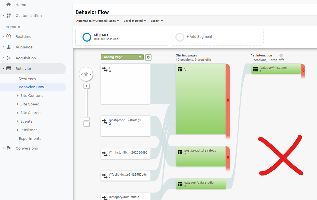 Google Analytics Classic - Behavior Flow Report