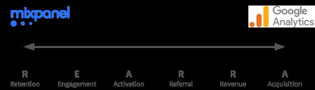 AARRR Model Spectrum