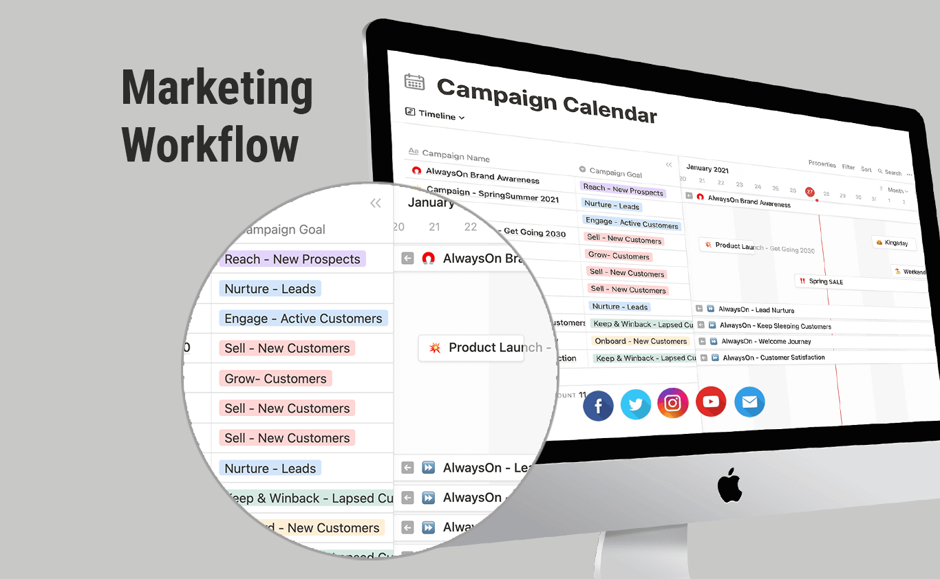 Digital Marketing Workflow