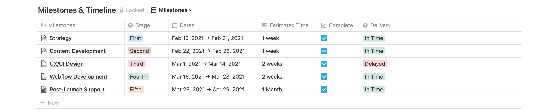 The $10K+ Website Roadmap