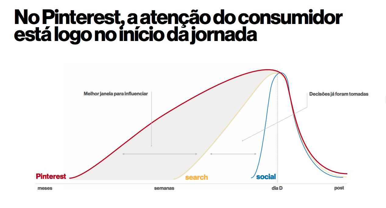 gráfico Pinterest