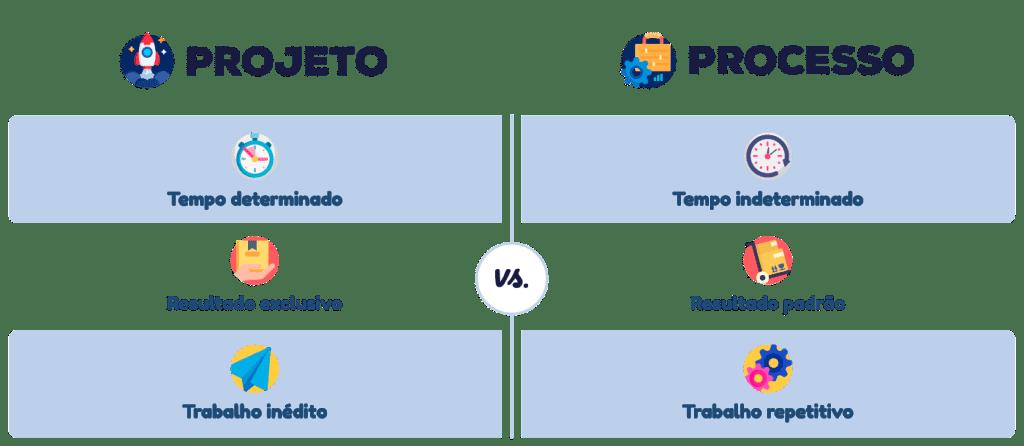 Diferenças entre projeto e processo