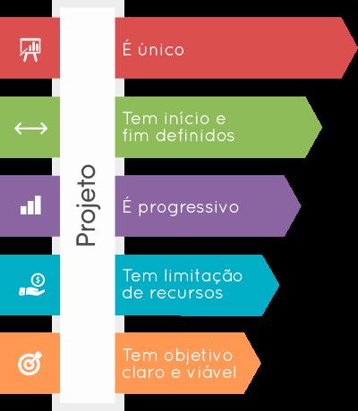 características projeto