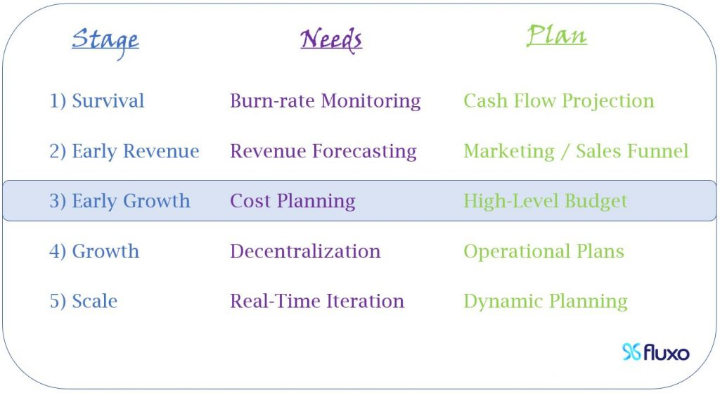 At Early Growth, you need cost planning, so you should start High-Level Budgets.