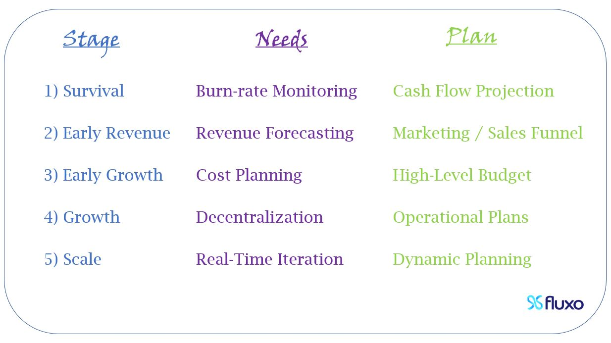 Financial Planning For Startups – What To Do In Each Stage