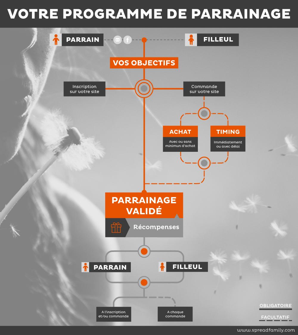 infographie-programme-parrainage