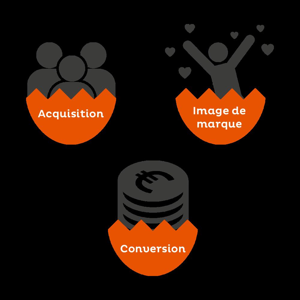 marketing pâques objectifs acquisition conversion