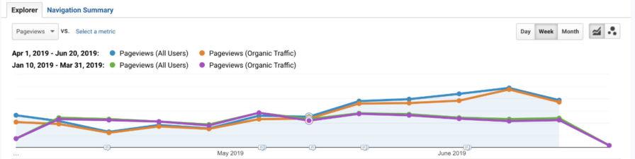Gráfica que muestra el aumento de tráfico orgánico tras actualizar un contenido antiguo