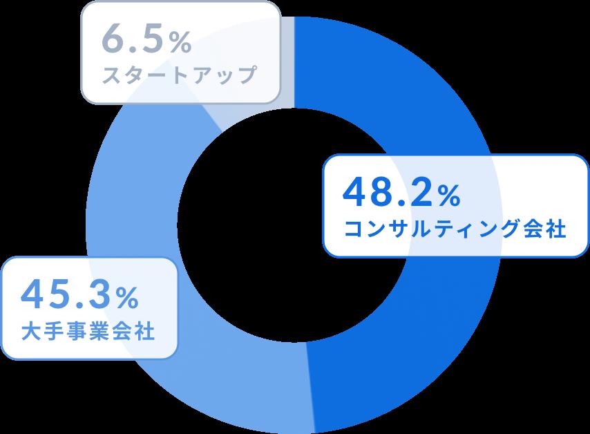 株式会社Quest とお取引のあるお客様の比率