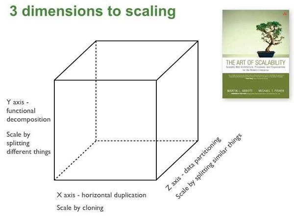 Um passo essencial para implantar Arquitetura de Microsserviços é conhecer as diferentes formas de escalar sua aplicação, usando o conceito das três dimensões