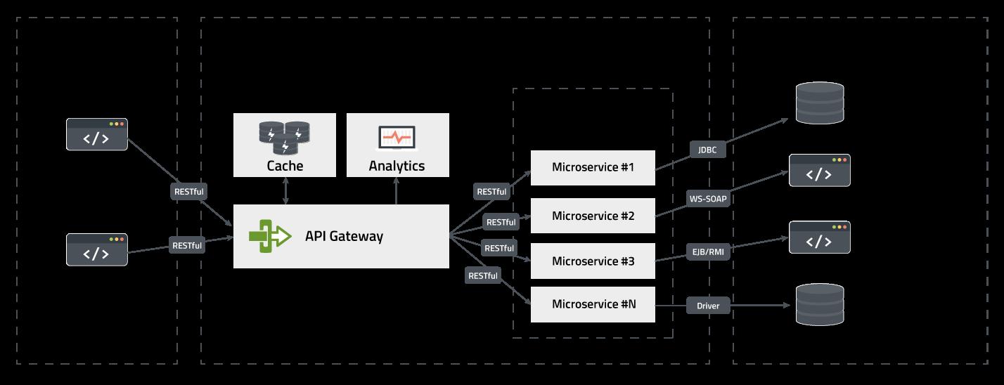 Arquitecturas de Microsiervos y APIs