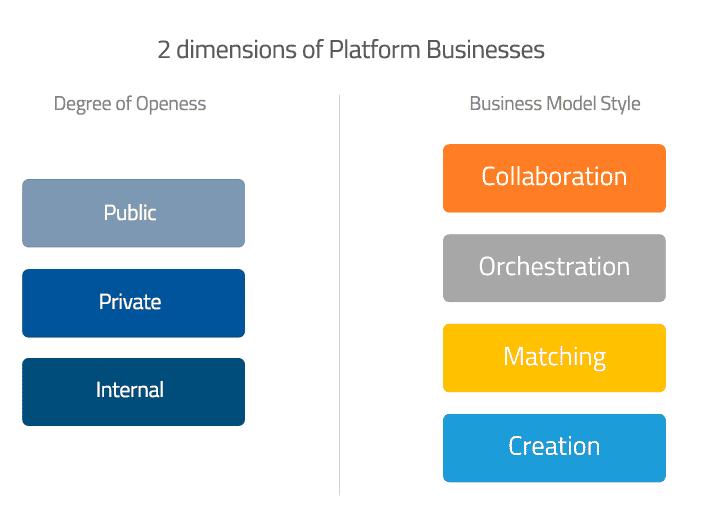 Estratégias de Plataformização