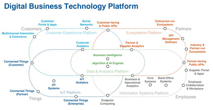 Plataforma Tecnológica para Negócios Digitais