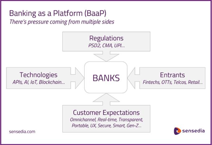 Bankig as a Platform (BaaP)