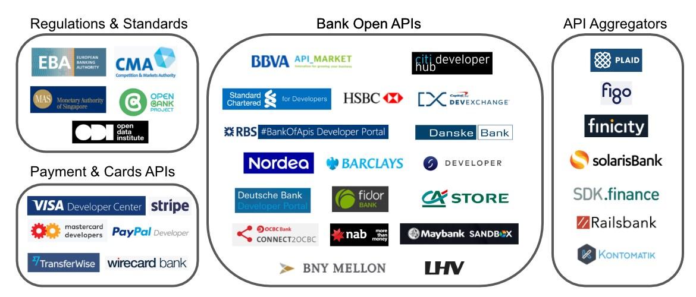 APIs Banking