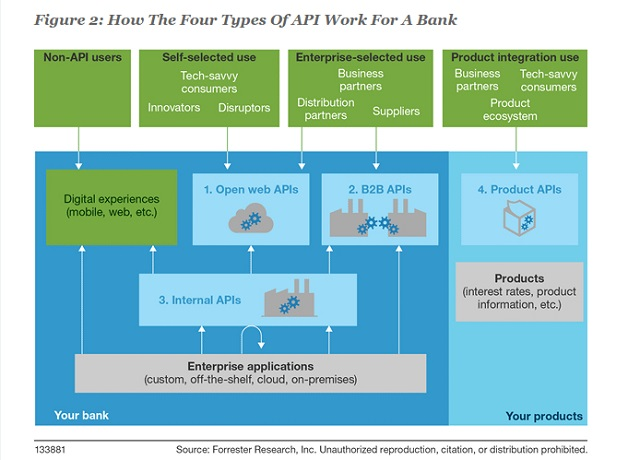 APIs strategies for Banks