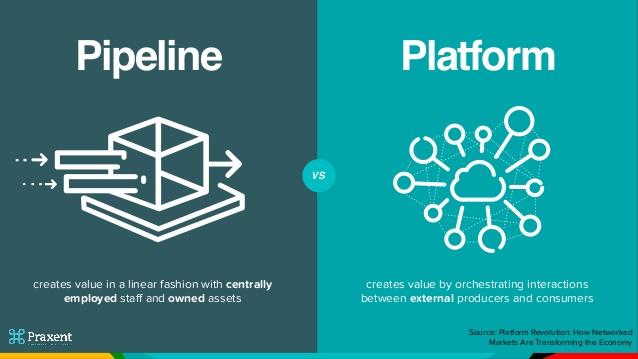 Diferenças entre Pipes e Plataformas