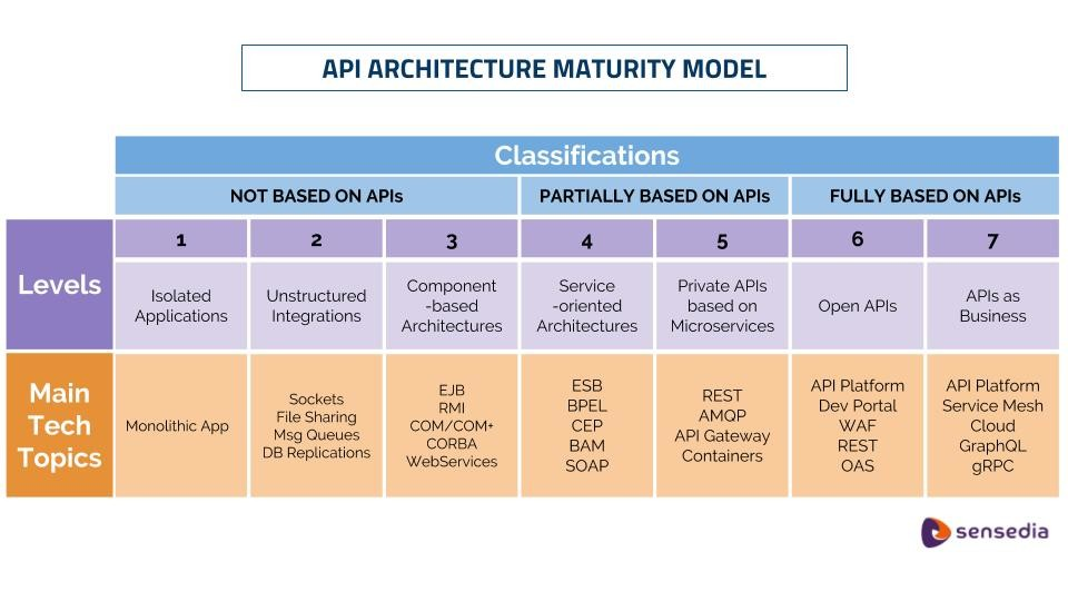 api architecture maturity model - Sensedia