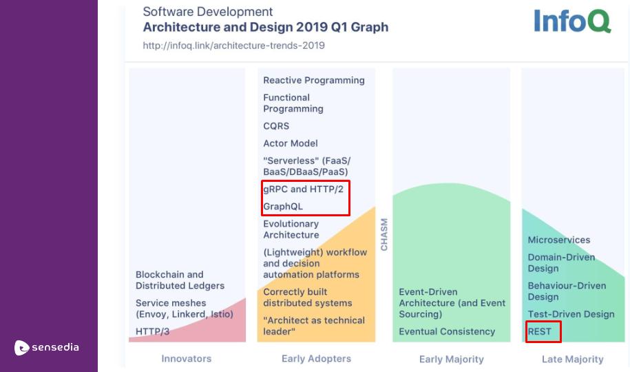 APIs GraphQL -REST - gRPC